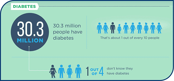30.3 million people have diabetes. That's about 1 out of every 10 people. 1 out of 4 don't know they have diabetes.